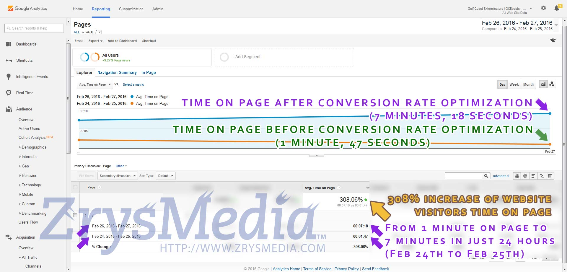 An example of Conversion Rate Optimization ZrysMedia performed for Gulf Cost Exterminators which increased on-page time.