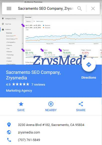 5-Star Google Reviews for Sacramento SEO Company, ZrysMedia