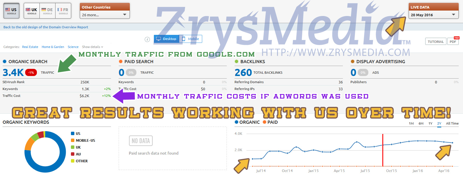 RE/MAX Real Estate Companies Traffic Today due to ZrysMedia Real Estate SEO