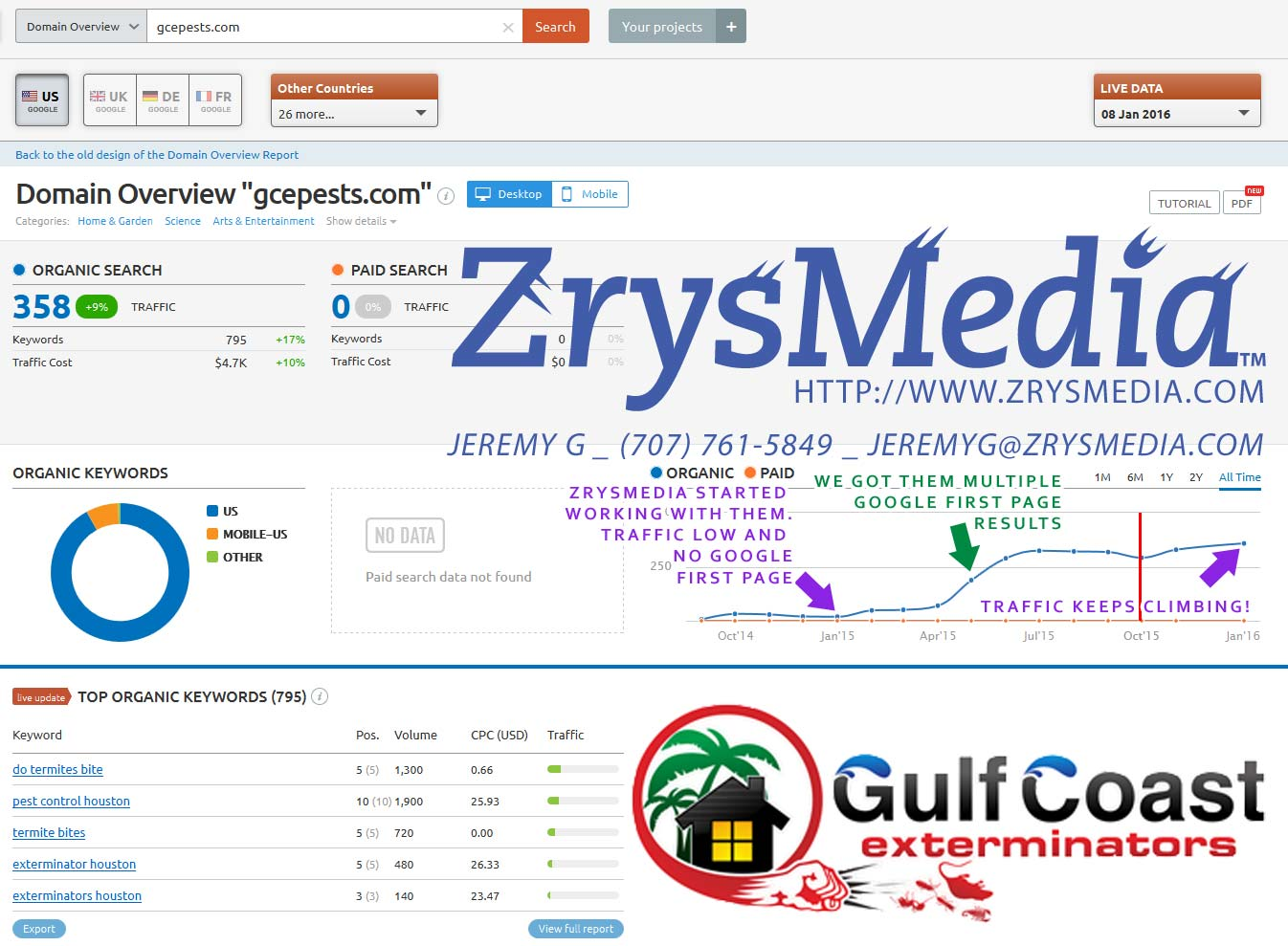 Gulf Coast Exterminators increased website ranking results from working with ZrysMedia within a year
