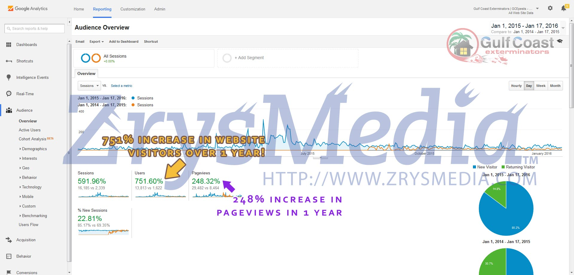 Gulf Coast Exterminators increased website traffic results from working with ZrysMedia within a year