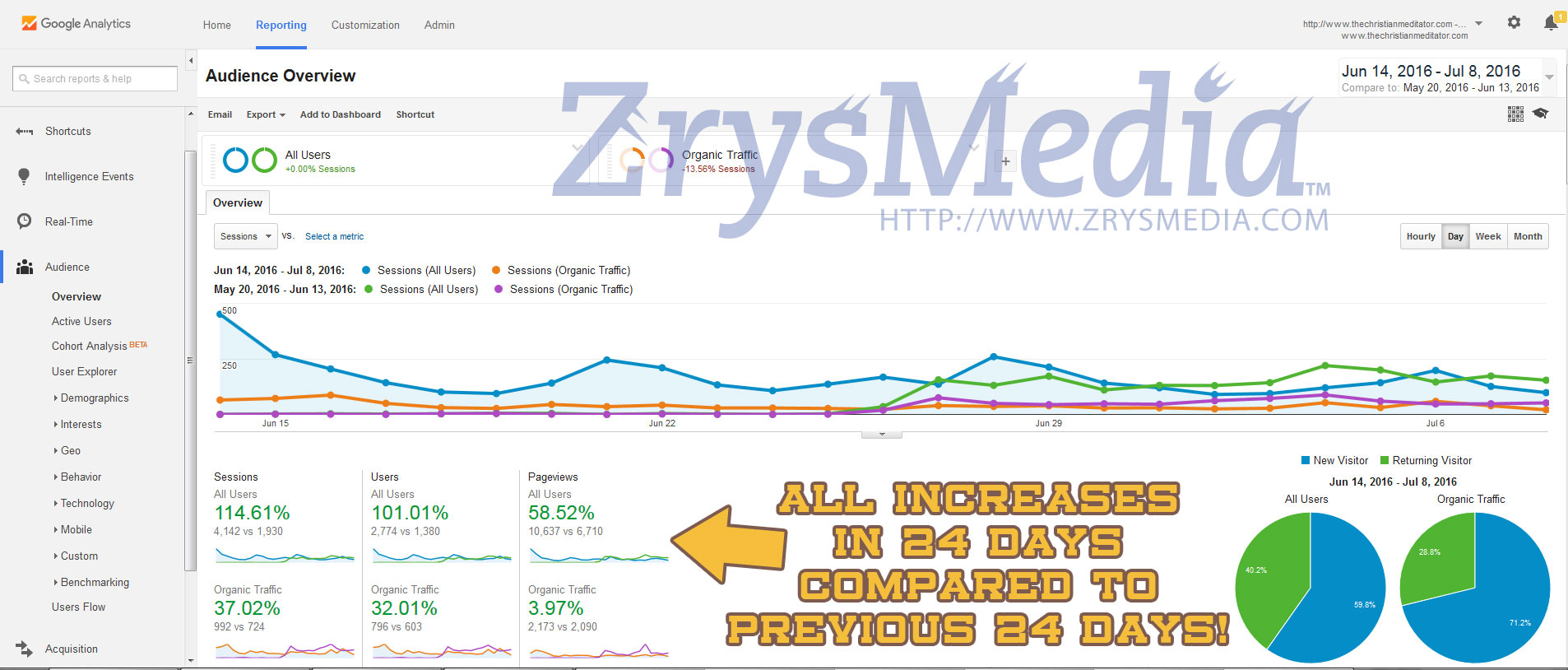 Our Client Rhonda's SEO results within just 24 days of working with ZrysMedia! We say we're the best for a reason!
